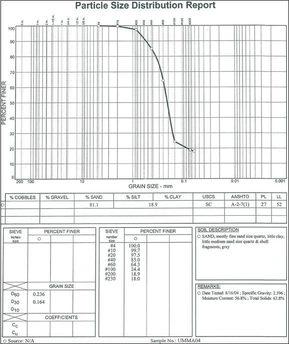 Particle size distribution report FILEminimizer